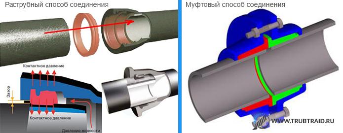 Синие и серый трубы в стыке фото
