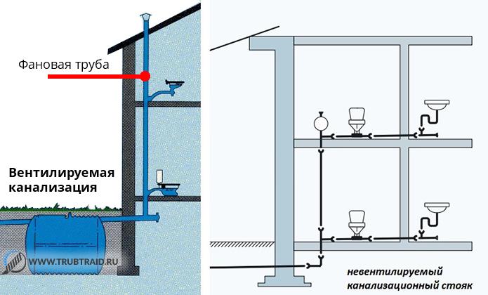Вентиляция для канализации в частном доме своими руками 151