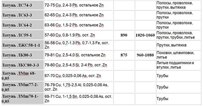 ЛС-74-3 таблица