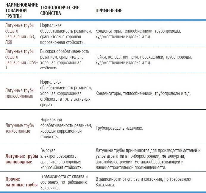 Таблица №2 Характеристики - фото