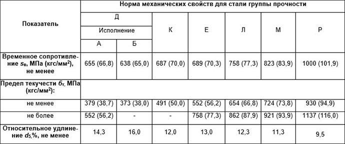 Таблица механических свойств стали