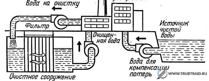 Блок очистных сооружений