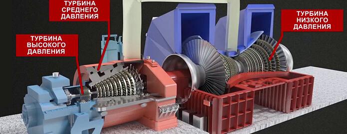 генераторов свободного тока