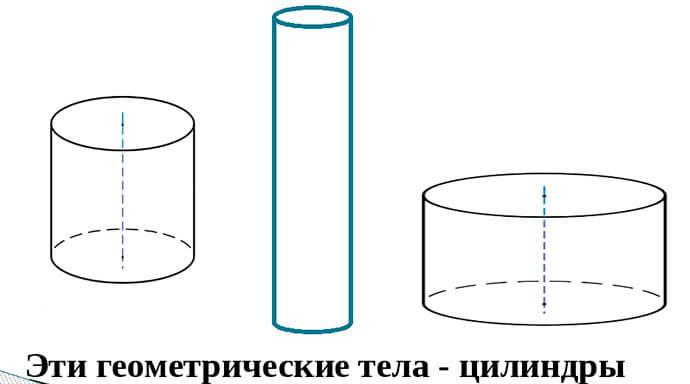 Геометрическая фигура - цилиндр