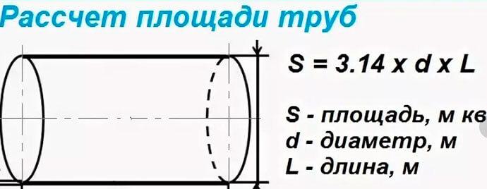 Формулы для вычисления площади трубы