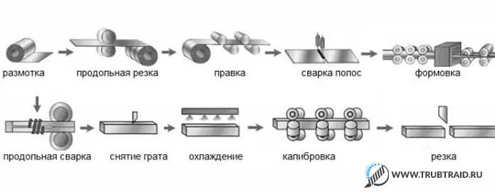 Как производятся изделия подобного типа
