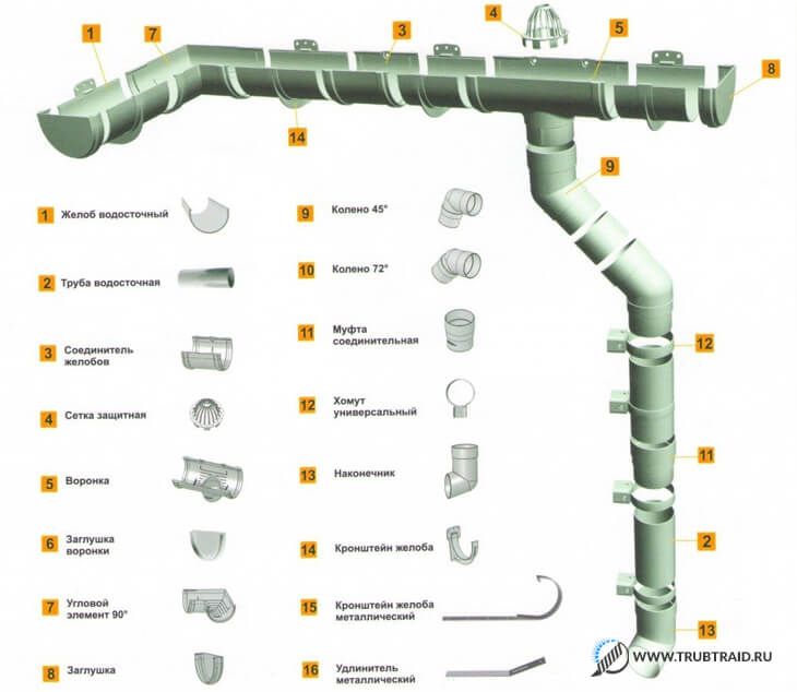 водосточные системы из труб
