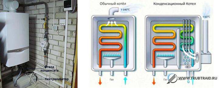 Что значит конвекционный котел отопления