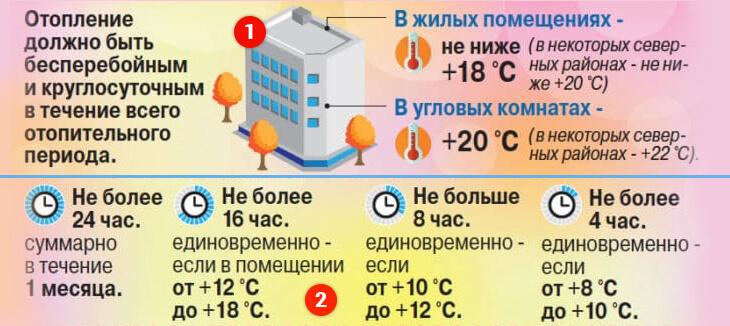 Какая температура в квартире – нормы для каждой комнаты