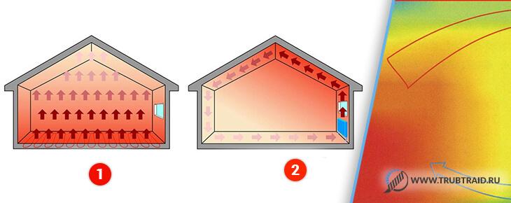 Отопление с радиаторами и теплым полом