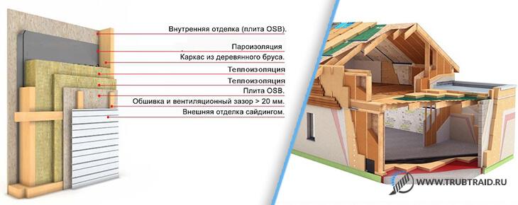 схема утепления дома и труба для теплого пола из сшитого полиэтилена