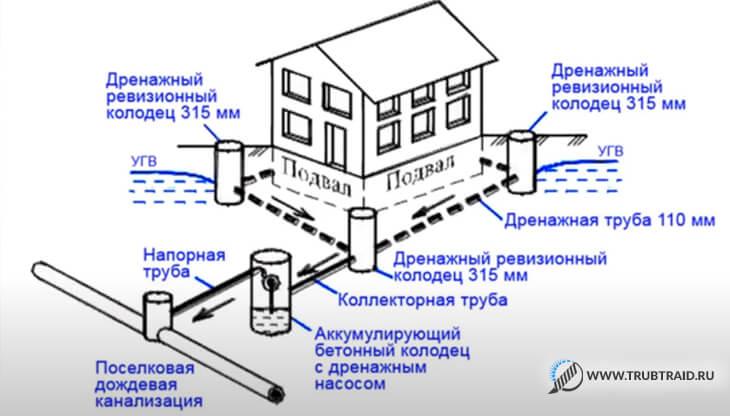 Дренаж вокруг дома - ифографика