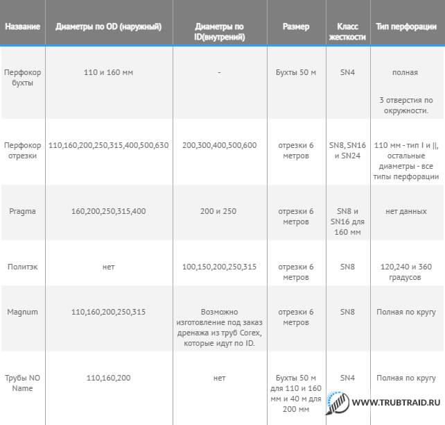 таблица для ориентирования по всем этим разновидностям