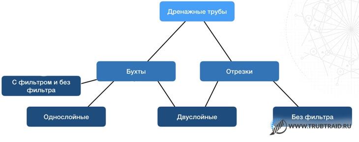 инфографика дренажные трубы
