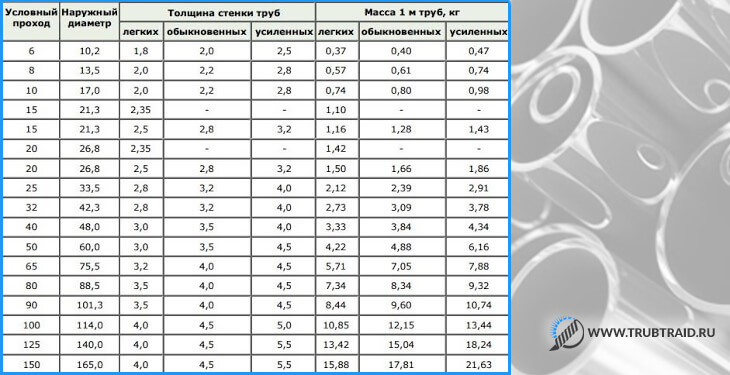 Диаметры нержавеющих труб: таблица размеров