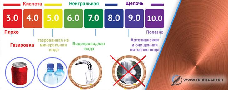 pH воды: показатель нормы дождевой и водопроводной