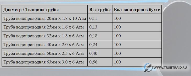 Вес пищевой трубы ПНД