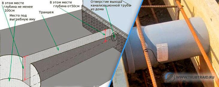 канализационная труба в фундаменте