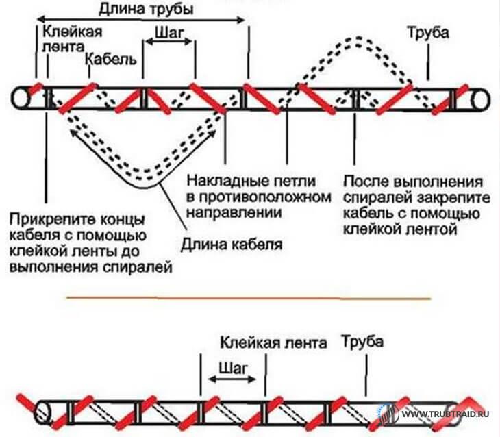 Схема спиральной укладки нагревательного кабеля